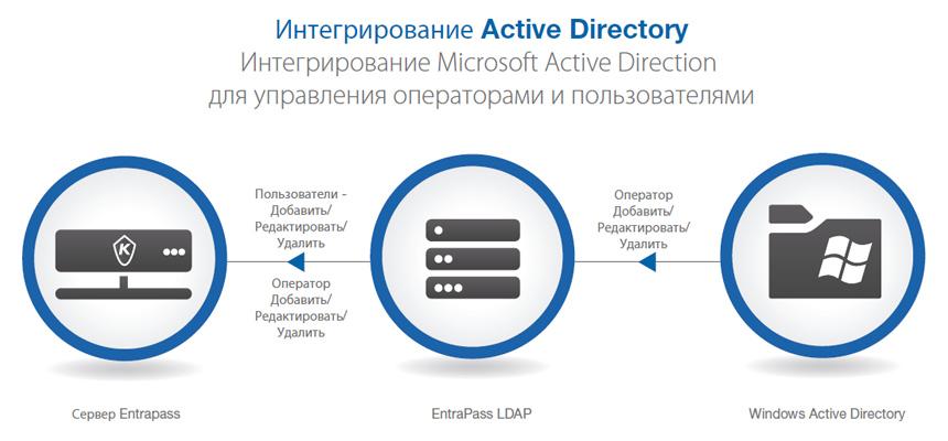 Способ связи с другими системами. Интеграция базы данных EntraPass
